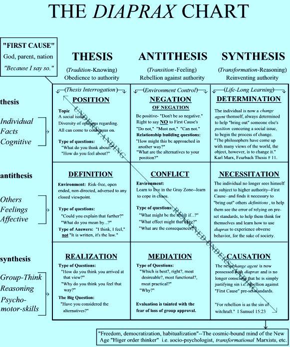 Hegelian law of thesis