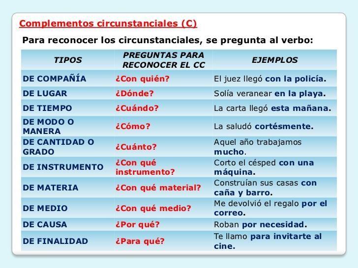 Aprende con este artículo online gratis. Ejemplos de complemento circunstancial con ejercicios y soluciones. Las oraciones en español se dividen tradicionalmente en dos: por una parte, tenemos el sujeto, que es la persona, animal o cosa qu...