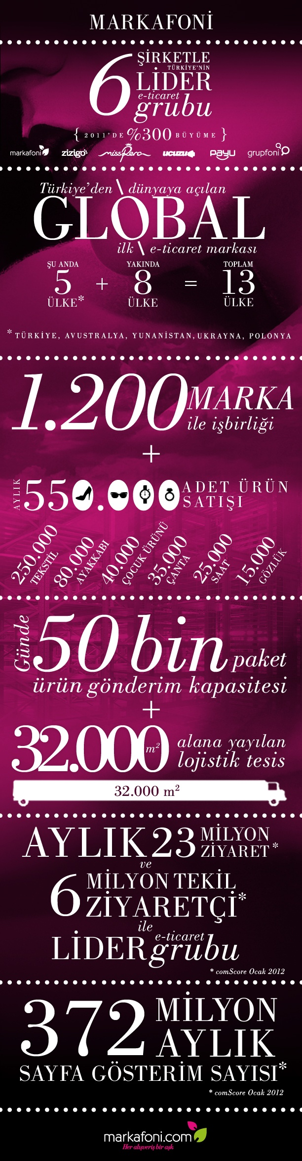 markafoni infographic
