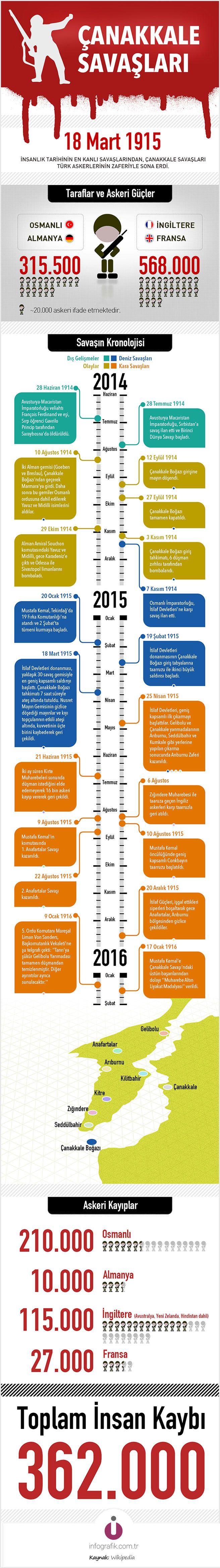 Çanakkale Savaşları #18mart #infografik
