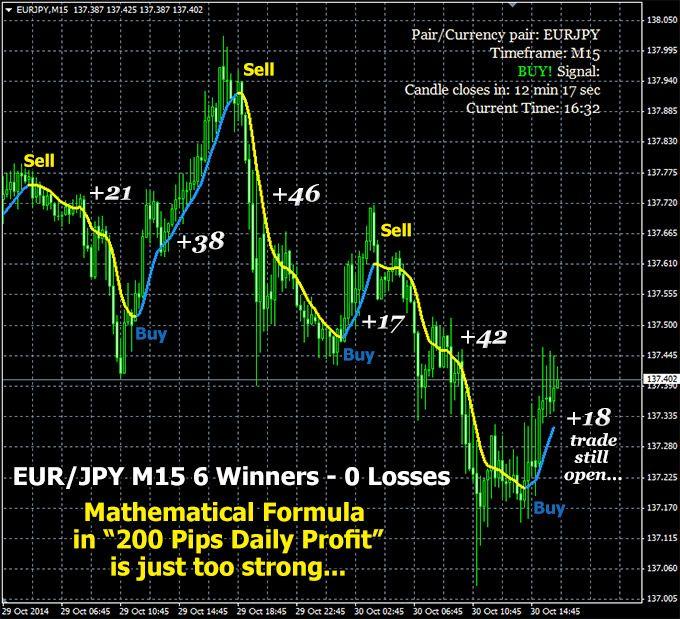 200 pip Daily Profit