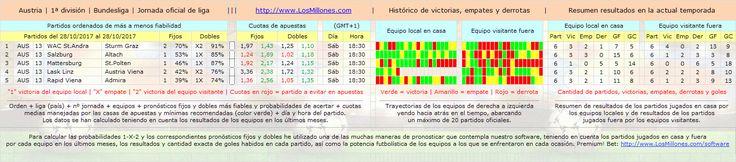 #FÚTBOL #AUSTRIA #apuestas #pronósticos #picks Valiosa información 1-X-2. #Software Premium! Bet: http://www.losmillones.com/software/apuestas.html