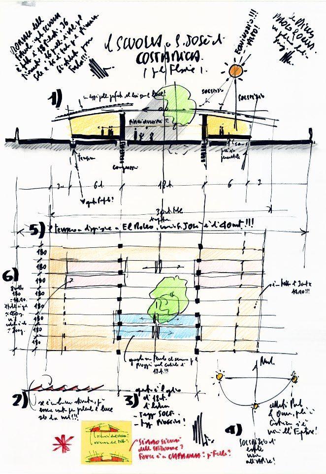 Renzo Piano's sketch