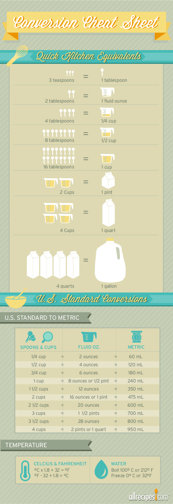 How many tablespoons in a fluid ounce? This cheat sheet makes those hard-to-remember conversions easy!