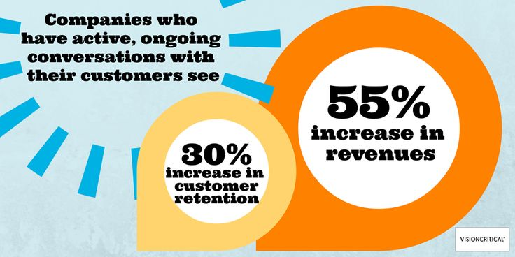 There are many delightful benefits to having customer insight communities. Revenue & retention are two of them.