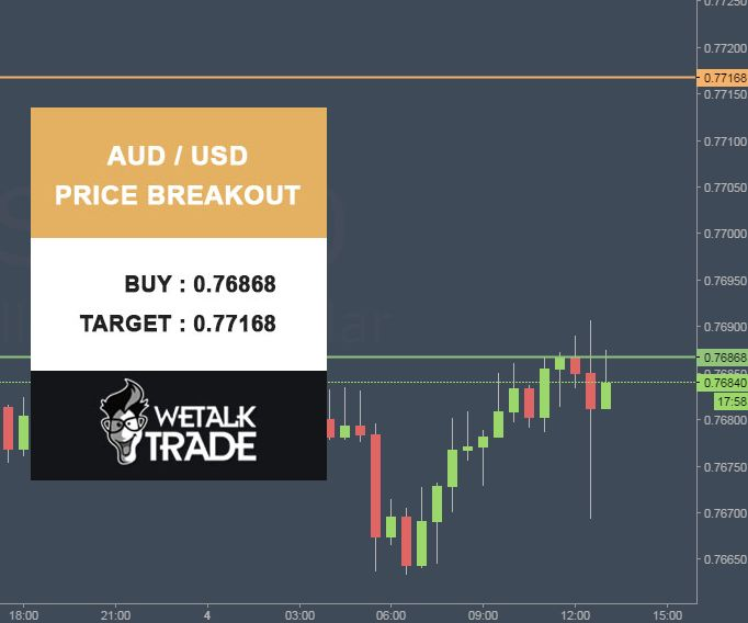 #AUD/USD Price Breakout. BUY : 0.76868 Target : 0.77168 Stop Loss : 0.0.76568 #Wetalktrade #Forex #Trading #ForexSignals