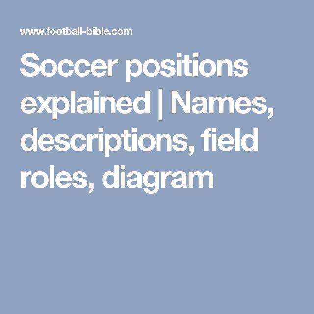 Soccer positions explained   Names, descriptions, field roles, diagram