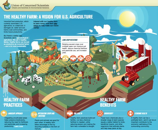The Healthy Farm - An Interactive Infographic #agriculture #sustainability