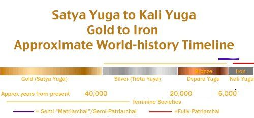 """Satya Yuga to Kali Yuga: Gold to Iron  – the True Pattern of History: """"... In all places and times it has been agreed that the direction of history is always """"downward"""", from the Golden Age to the Iron Age ... [then, from what we know about the """"matriarchal"""" origins of civilization] the highest, noblest and most spiritual cultures must have been those primordial feminine ones, while masculine-dominated civilizations must have come into being as quite a late phase of the process of…"""