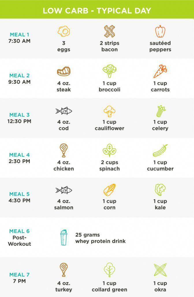 soft diet meal plan