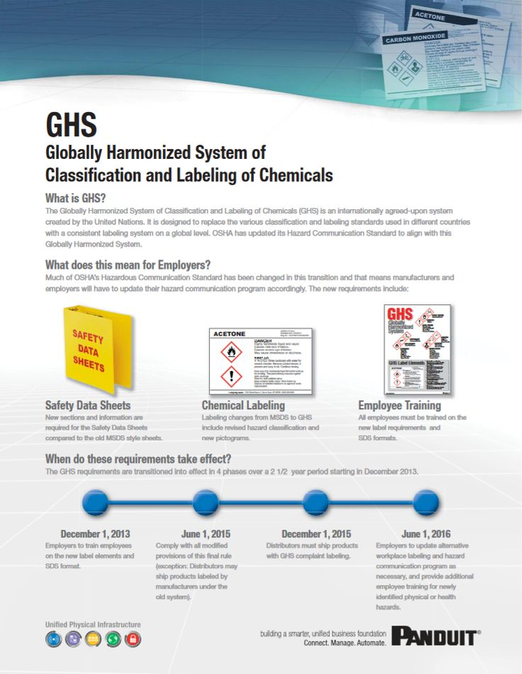 """Panduit GHS Globally Harmonized System of Classification and Labeling of Chemicals """"SFFL01--WW-ENG"""" 10.2013"""