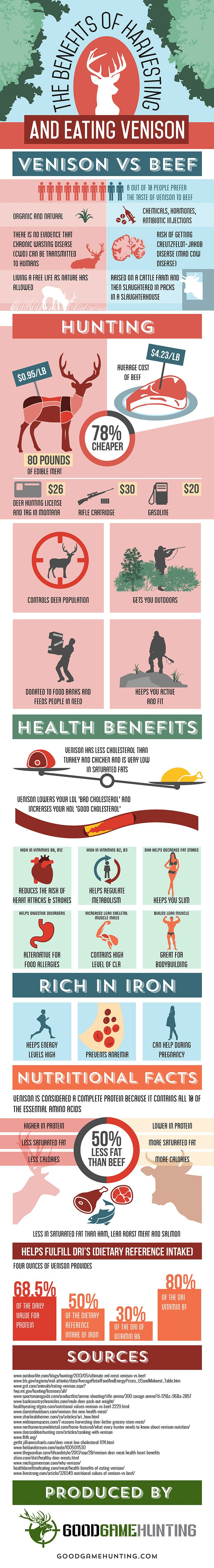 THE BENEFITS OF VENISON