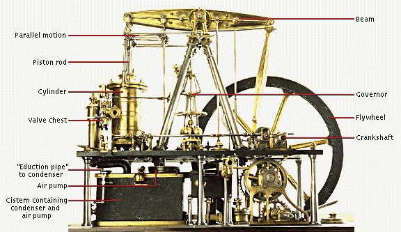 steam engine labeled.
