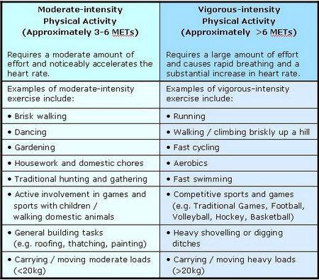 Take More Vigorous Activity - www.be-fit.me