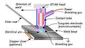 Gas tungsten arc welding (TIG Welding)