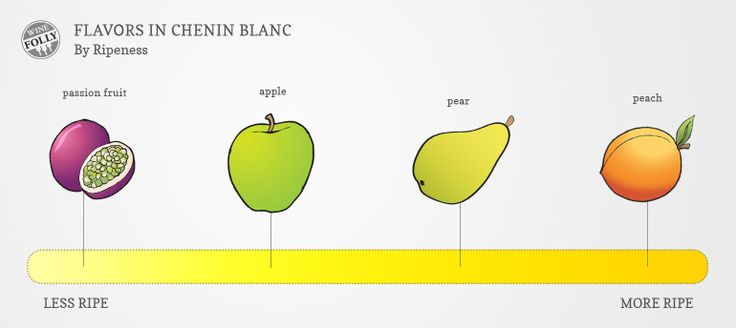 http://winefolly.com/review/chenin-blanc-wine-guide/?utm_content=buffer28f7e&utm_medium=social&utm_source=pinterest.com&utm_campaign=buffer  How the flavors of Chenin Blanc change based on how ripe the grapes were when they were picked.