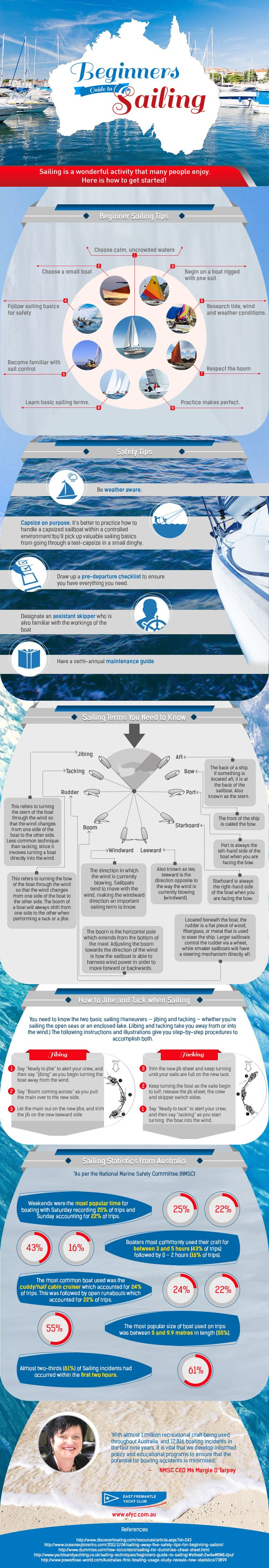 Beginners Guide to Sailing #infographic #Sailing #Travel