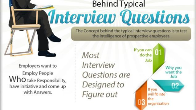 """Go on enough job interviews and you'll quickly learn most interviewers ask the same things. But what are employers really looking for when they ask things like """"Where do you see yourself five years from now?"""" This graphic spells out the reasoning behind typical questions like that."""