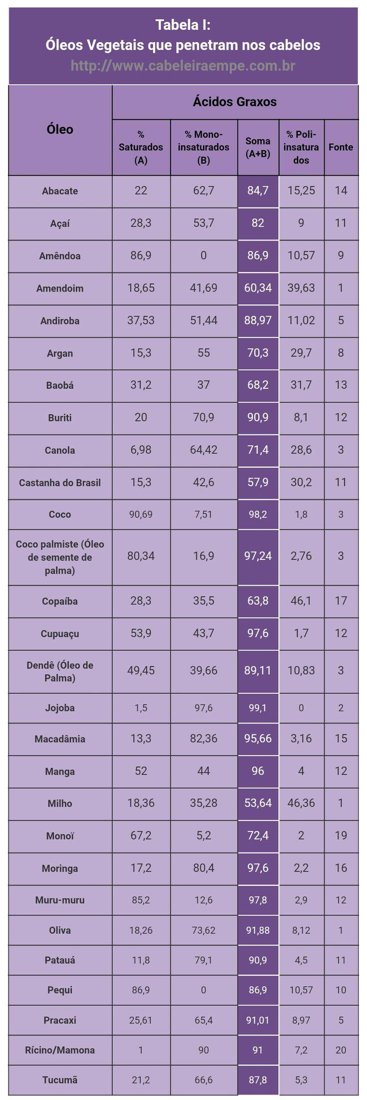 Lista de Óleos vegetais para Nutrição e Umectação dos fios. Óleos Vegetais que penetram (são absorvidos) pelos fios de cabelo. Perfil de ácidos graxos de Óleos com predominância de ácidos graxos saturados e monoinsaturados.
