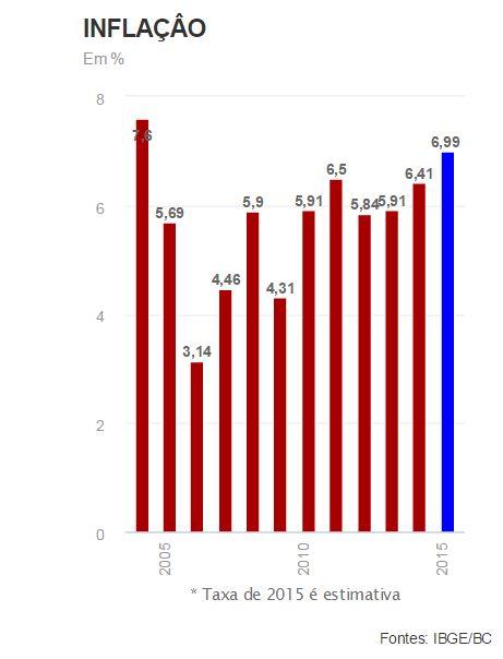 O mercado financeiro espera, para 2015, a maior taxa de inflação em 11 anos, segundo levantamento do Banco Central. A expectativa é que o Índice de Preços ao Consumidor Amplo (IPCA) encerre este an...