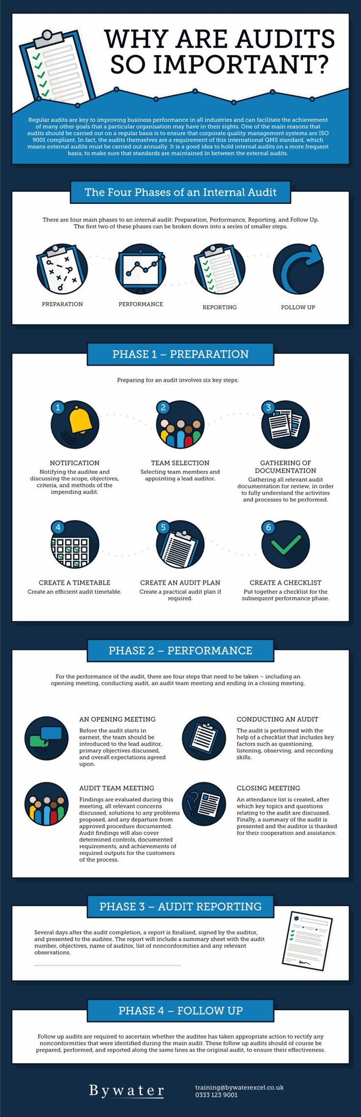 The Importance of Auditing, Explained (Infographic)
