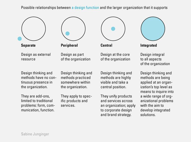 4 types of relationship, which a design function may have with the larger organization that supports it.