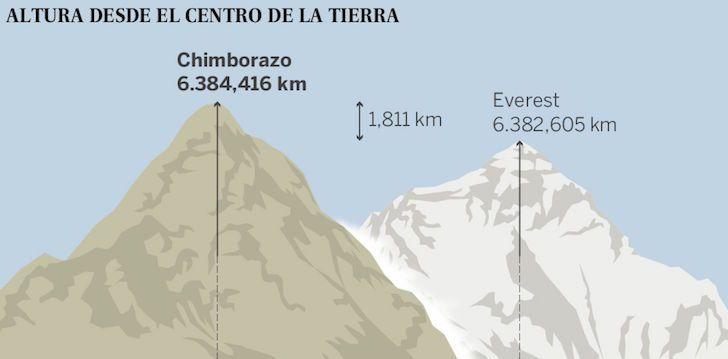 Este es el volcán ecuatoriano que le quitó el histórico récord al Monte Everest