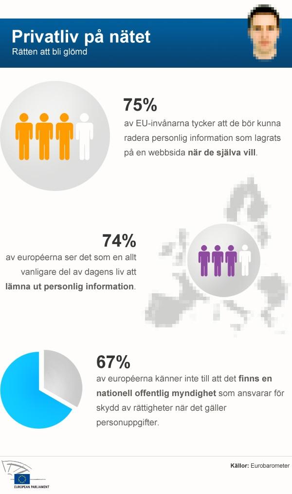Skydd av personuppgifter på nätet: rätt att bli glömd