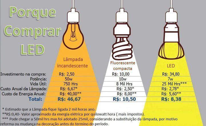 Porque comprar lampâdas LED?                                                                                                                                                                                 Mais