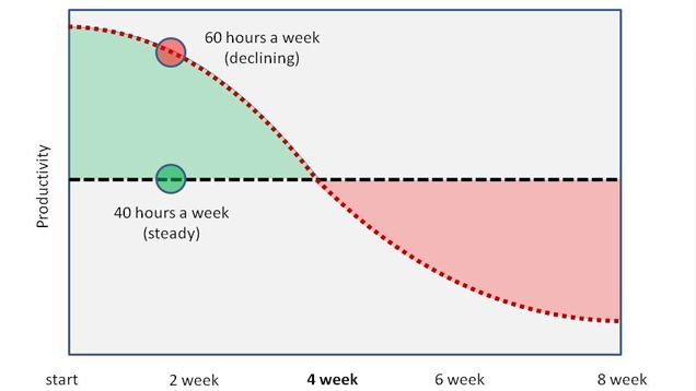 Working Over 40 Hours a Week Makes You Less Productive, Not More.