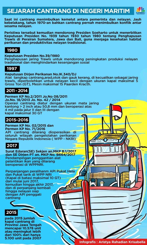 Sejarah Cantrang di Negeri Maritim Sejarah, Sejarah