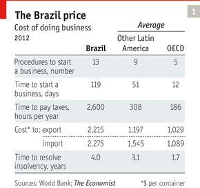 The economy: The price is wrong | The Economist
