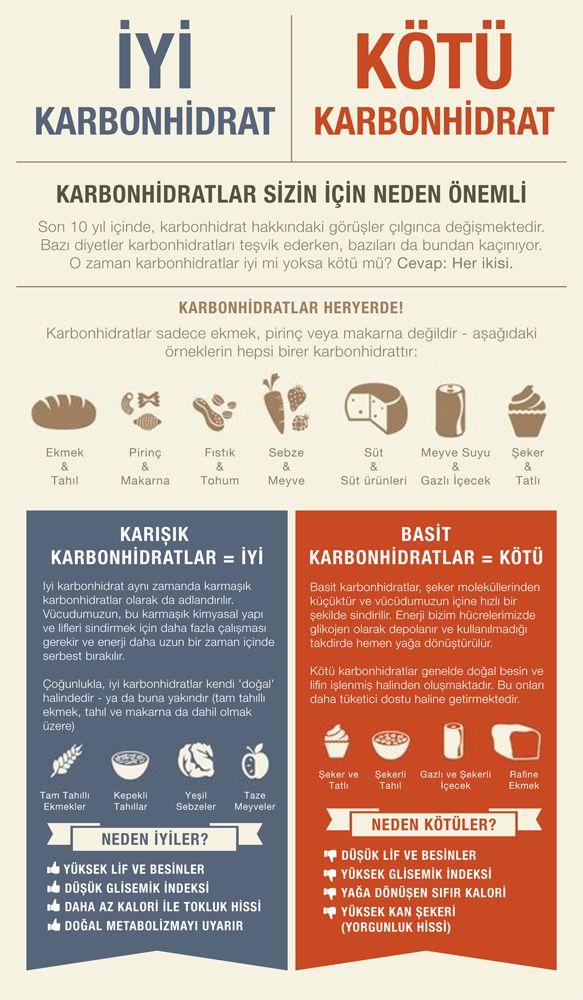 KARBONHİDRATLAR SİZİN İÇİN NEDEN BU KADAR ÖNEMLİ? Karbonhidrat iyi midir yoksa kötü mü? www.lifefitness-turkey.com