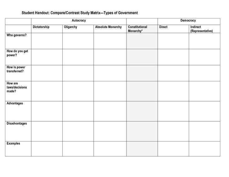 Compare Contrast Study Matrix Types Of Government