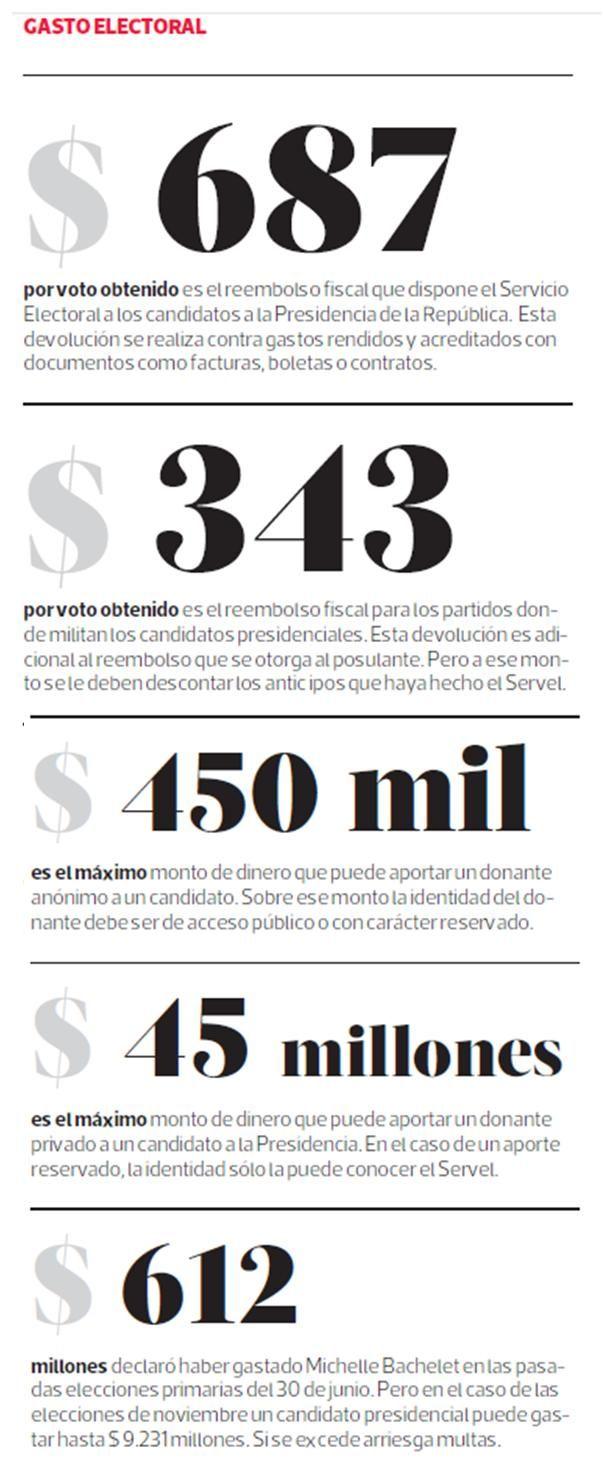¿Cómo se financian las campañas electorales en #Chile?