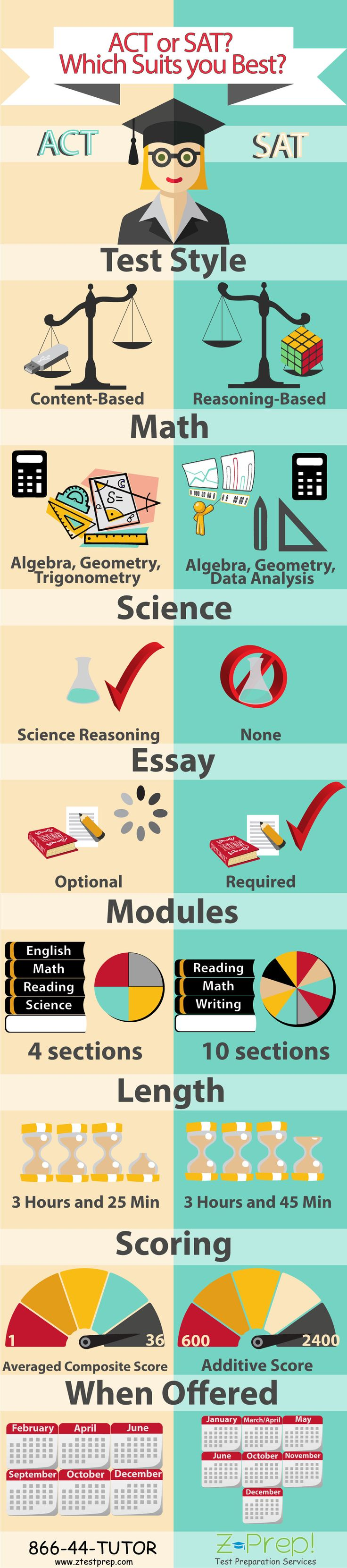 sat vs act differences in an infographic education infographics pinterest infographic. Black Bedroom Furniture Sets. Home Design Ideas
