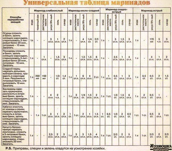 Универсальная таблица маринадов.