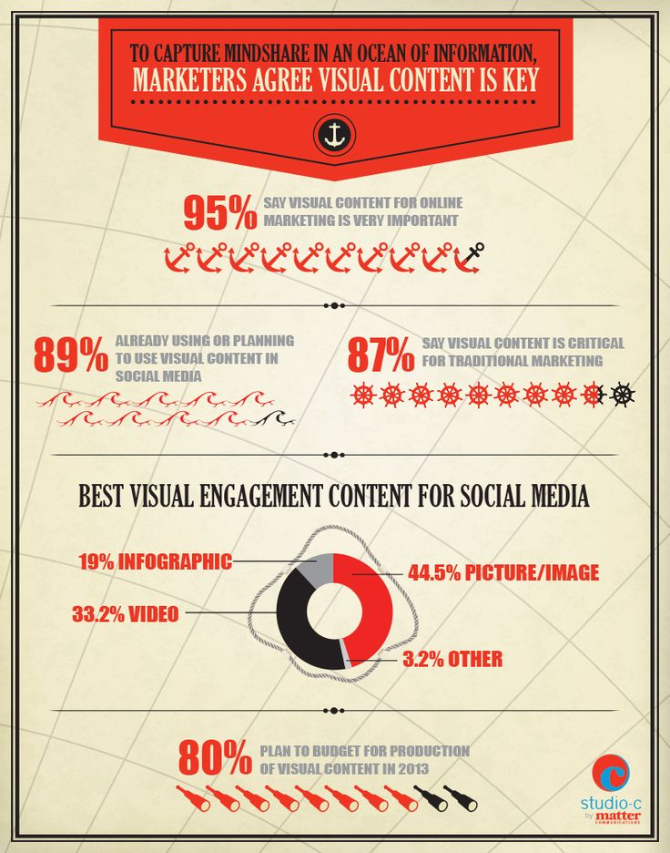 When It Comes To Content Marketing, Seeing Is Believing   @Steve Benson Olenski Power of Visual Social Media