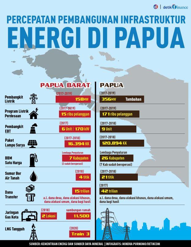 Proyek Masa Presiden Jokowi: Jokowi Genjot Infrastruktur Energi di Papua
