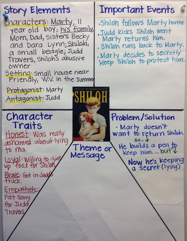 BLOG: TEACHING SHILOH Janet Erickson blogs about using Shiloh in her classroom. She includes samples of student writing and information about the writing frames and how she printed them out for her students as a scaffold.