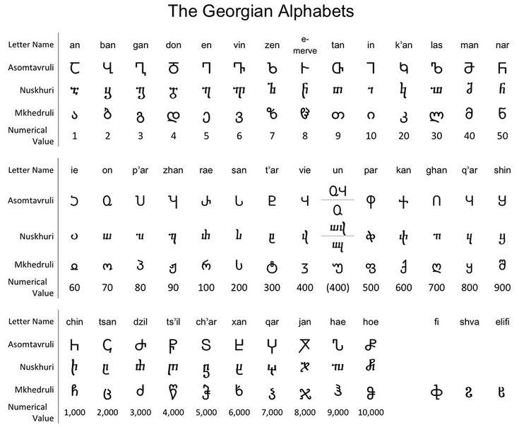 georgian alphabet asomtavruli nuskhuri mkhedruli