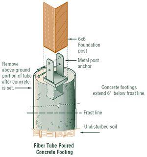 Installing Deck Footings Concrete And Resurfacing