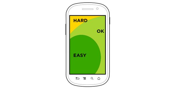 Comfortable touch areas on smartphones