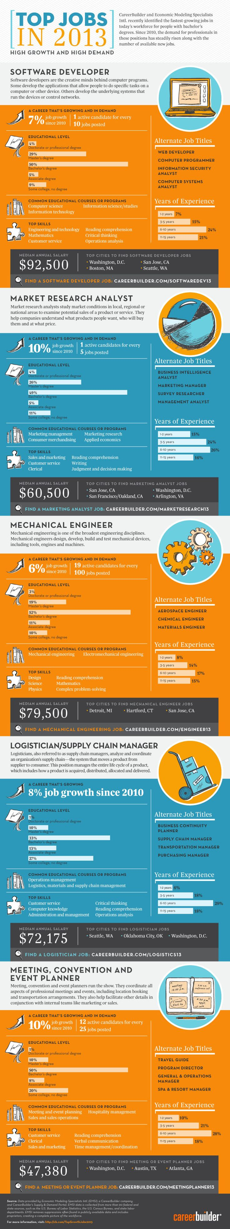 5 Most Growing and High Demand #Jobs In #2013 [#infographic]