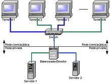 Computer cluster - Wikipedia