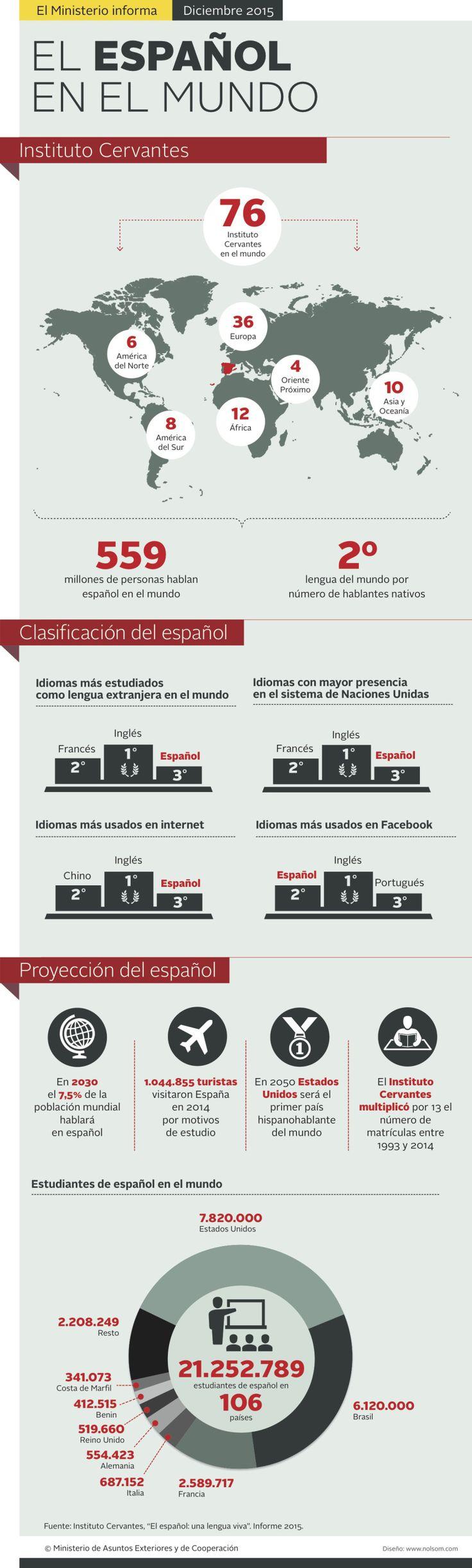 Infografía sobre el Español en el Mundo. #cultura