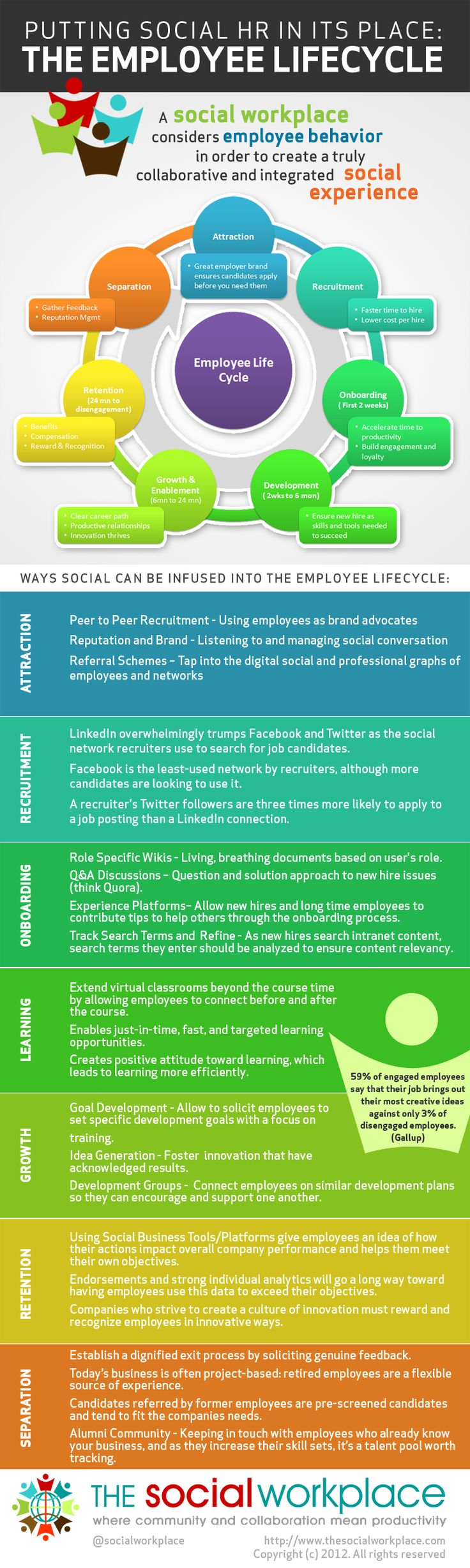 Putting Social HR in Its Place: the Employee Lifecycle in your HR Tech system. I use lots of this in my @cfactor Works HRIS