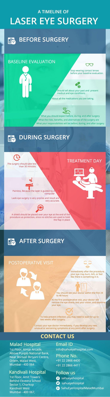 A timeline of laser eye surgery