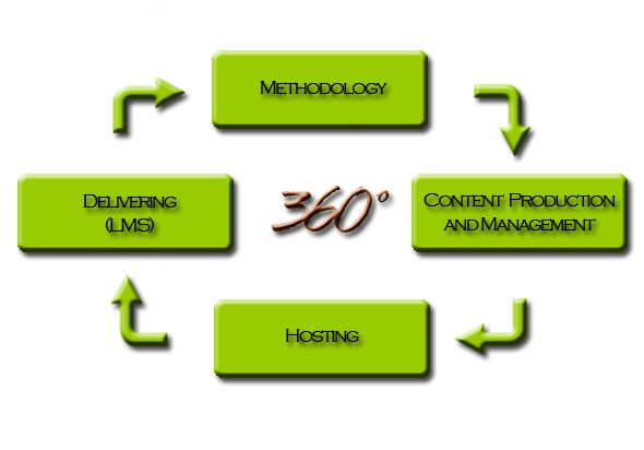 E-learning is gaining momentum in this virtual world and it is a wide spectrum. E-learning includes multimedia, computer based training and instruction, web education, virtual education, online education and m-learning. E-learning uses wide media like CDs & DVDs, television, websites, audio-video tapes etc.  #E-learning #elearningsolutions