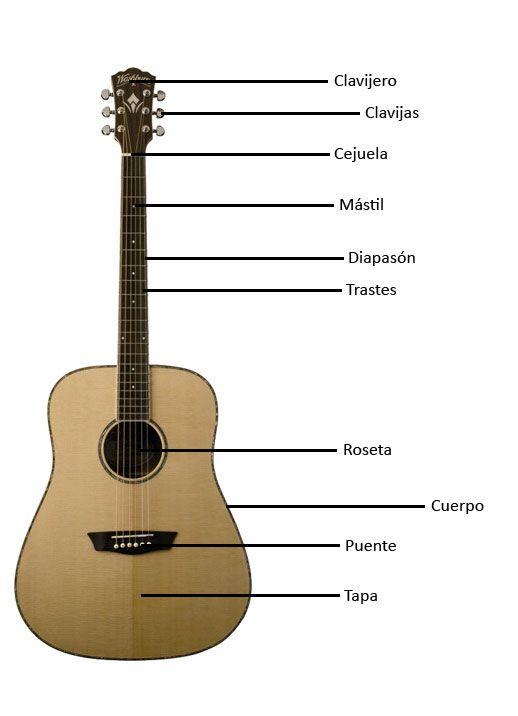 Tocar la guitarra - LaGuitarraEsFácil: Partes de una guitarra acústica